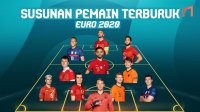 Susunan Pemain Dengan Permainan Terburuk di Gelaran EURO 2020